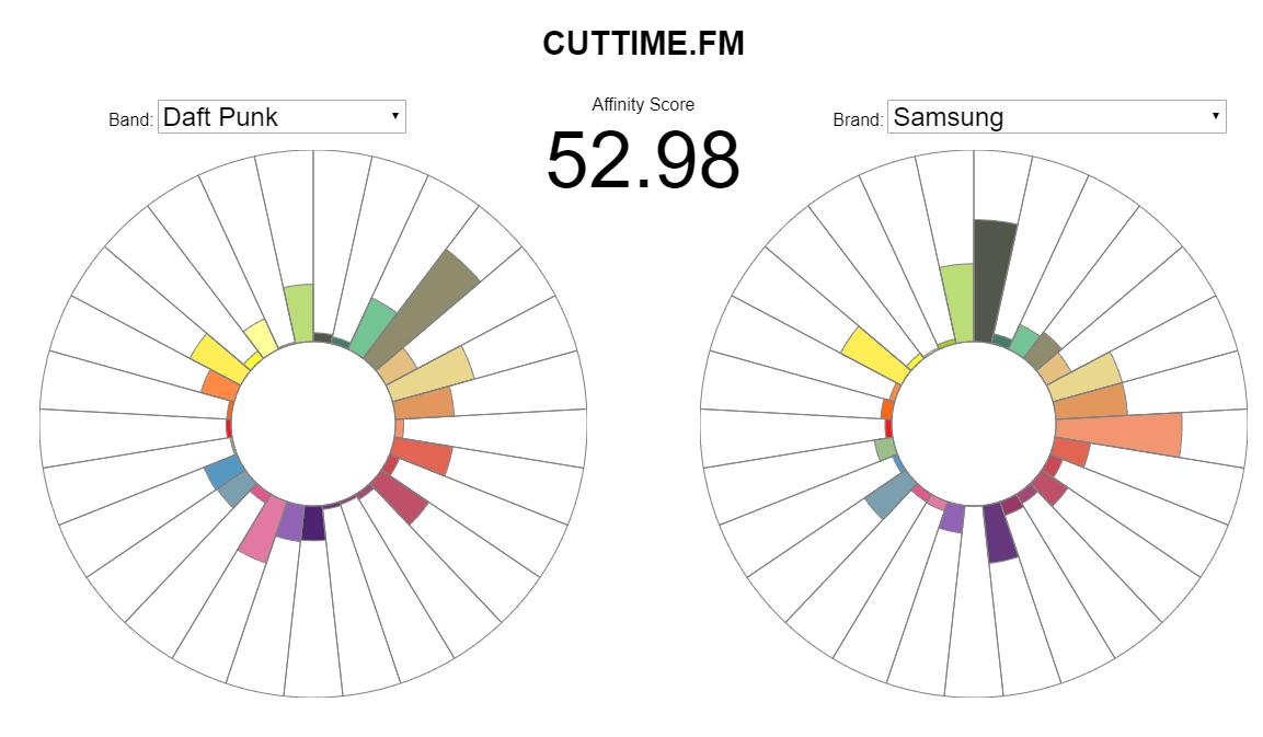 Affinity Scores